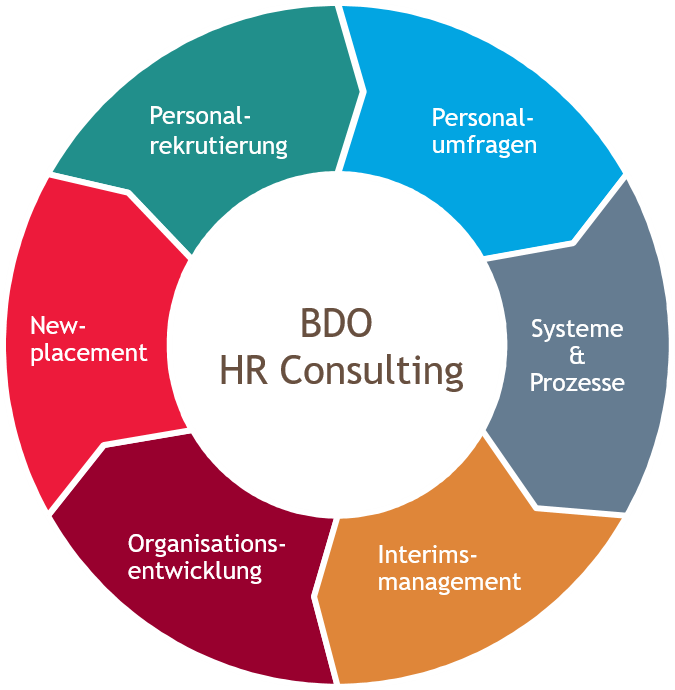 BDO HR Consulting